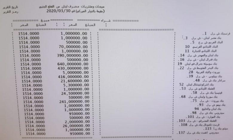 Photo of بالصورة: مصرف لبنان باع المصارف 2282 مليون و300 ألف دولار.. أين تذهب كل هذه الدولارات؟